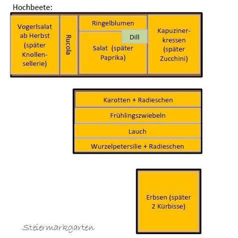 Pflanzplan-Hochbeete-Steiermarkgarten